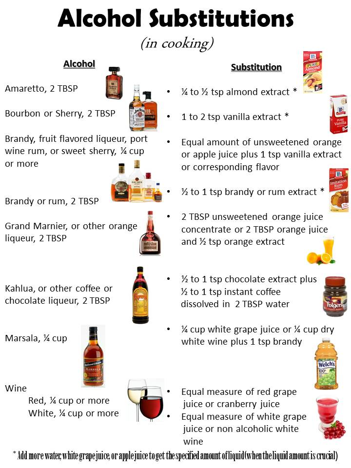 Alcohol Substitution Chart